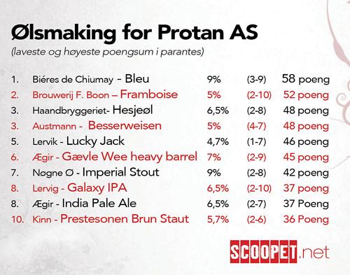 Protan-ølrating